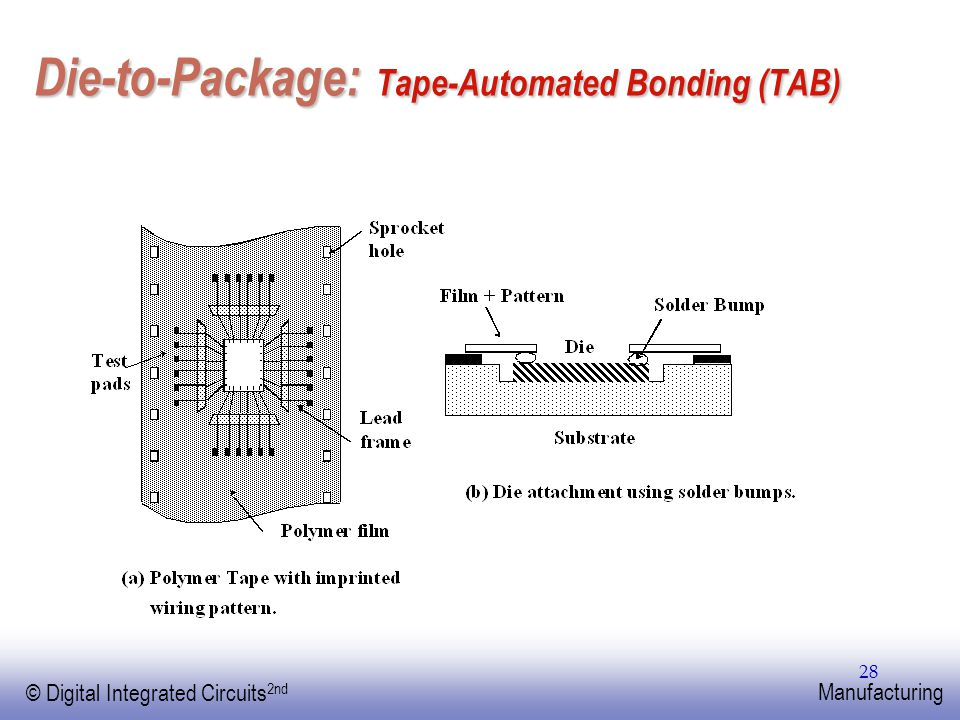 EE141 © Digital Integrated Circuits 2nd Manufacturing 28 Die-to-Package: Tape-Automated Bonding (TAB)