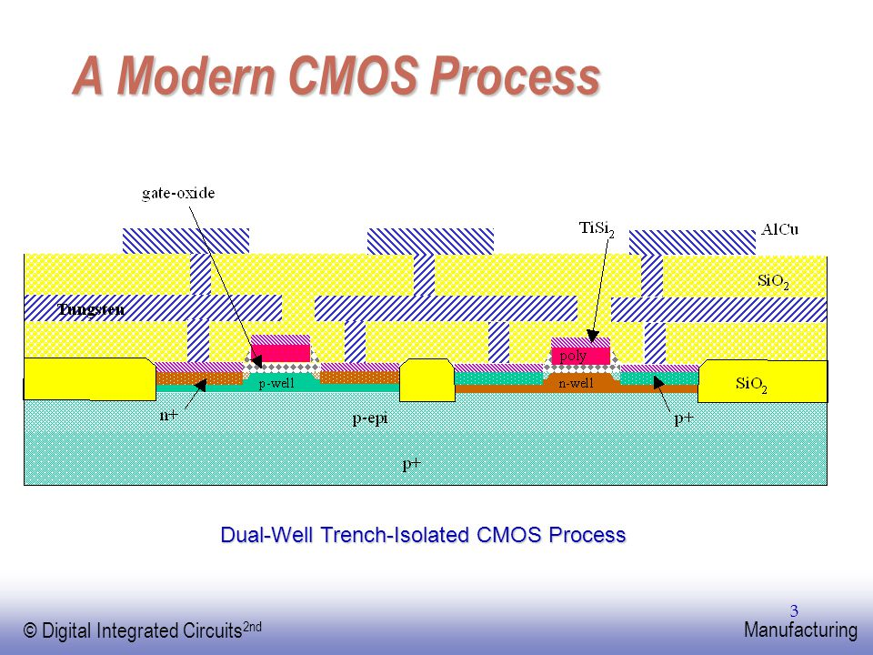 EE141 © Digital Integrated Circuits 2nd Manufacturing 3 A Modern CMOS Process Dual-Well Trench-Isolated CMOS Process