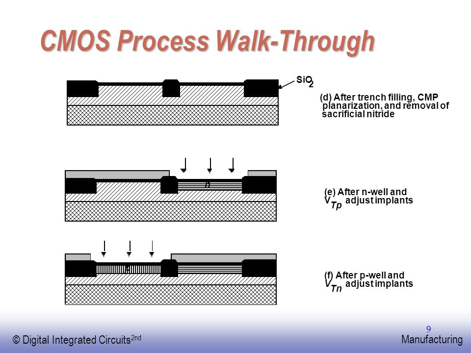 EE141 © Digital Integrated Circuits 2nd Manufacturing 10 CMOS Process Walk-Through (g) After polysilicon deposition and etch poly(silicon)