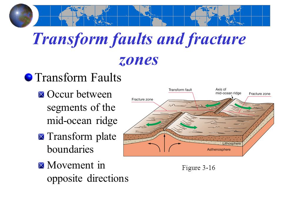 Transform faults and fracture zones Transform Faults Occur between segments of the mid-ocean ridge Transform plate boundaries Movement in opposite dir