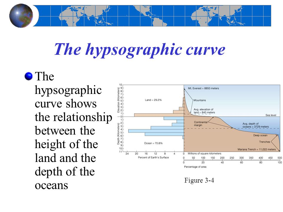 The hypsographic curve The hypsographic curve shows the relationship between the height of the land and the depth of the oceans Figure 3-4