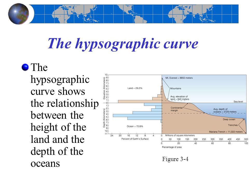 Major regions of the North Atlantic Ocean floor Continental margin Ocean basin floor Mid-ocean ridge Figure 3-5