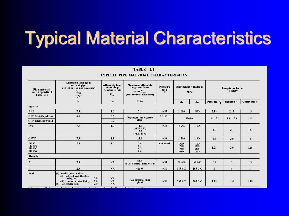 Typical Material Characteristics