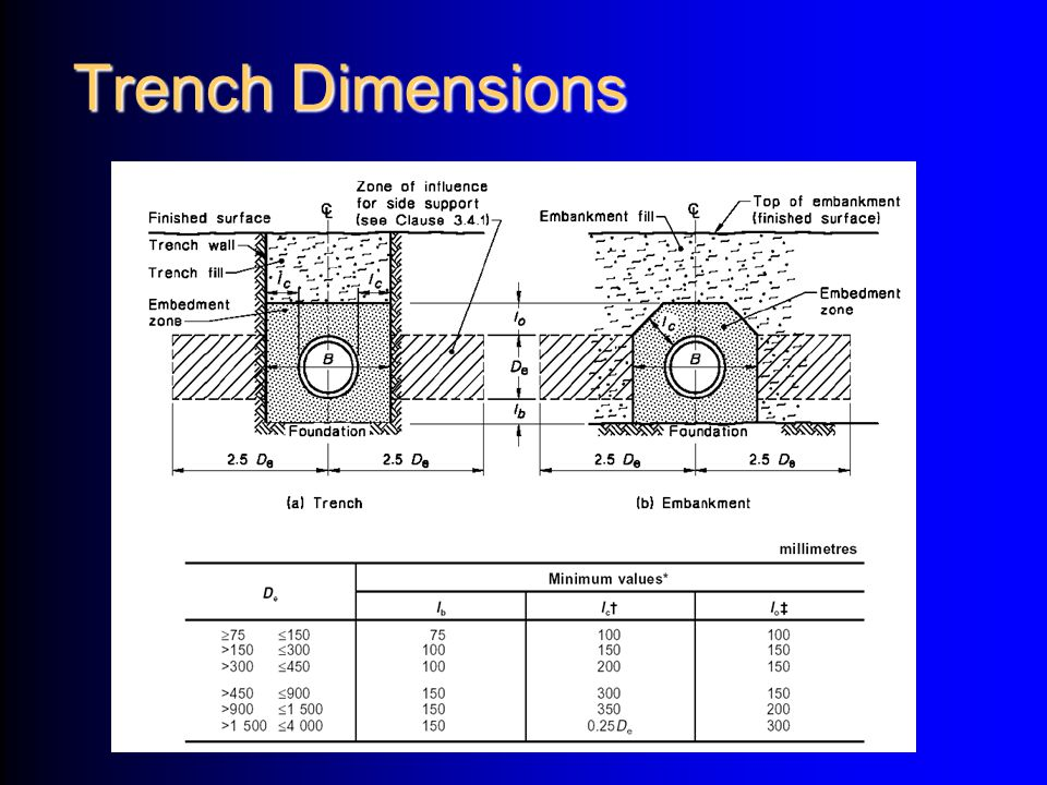 Trench Dimensions