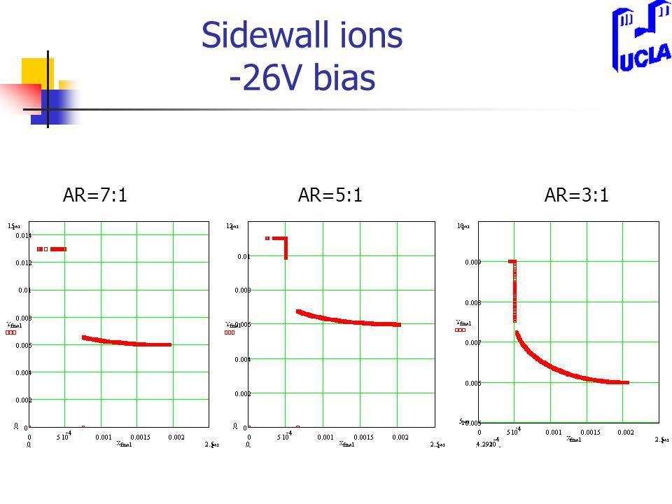 Sidewall ions -26V bias AR=7:1AR=3:1AR=5:1