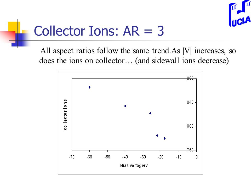 Collector Ions: AR = 3 All aspect ratios follow the same trend.As |V| increases, so does the ions on collector… (and sidewall ions decrease)