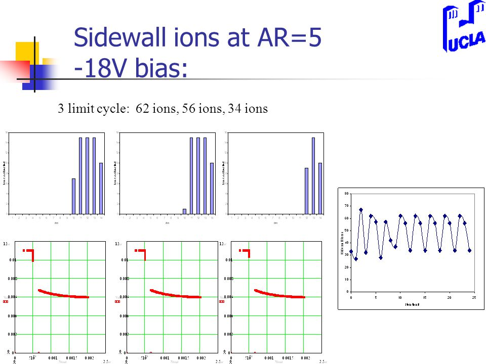 Sidewall ions at AR=5 -18V bias: 3 limit cycle: 62 ions, 56 ions, 34 ions