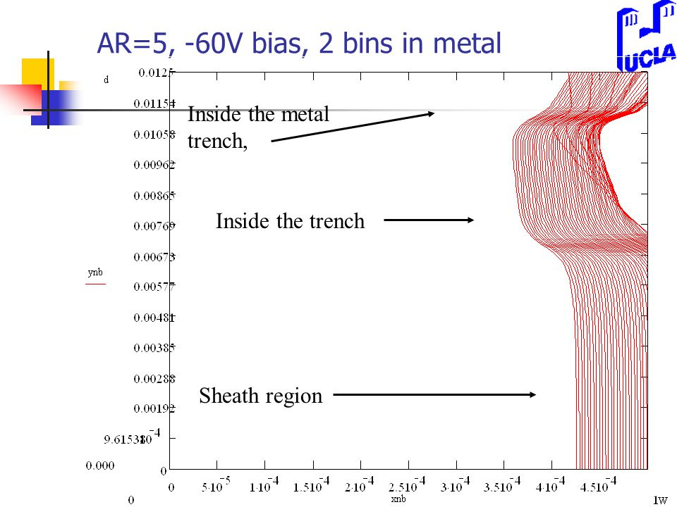 AR=5, -60V bias, 2 bins in metal Sheath region Inside the trench Inside the metal trench,