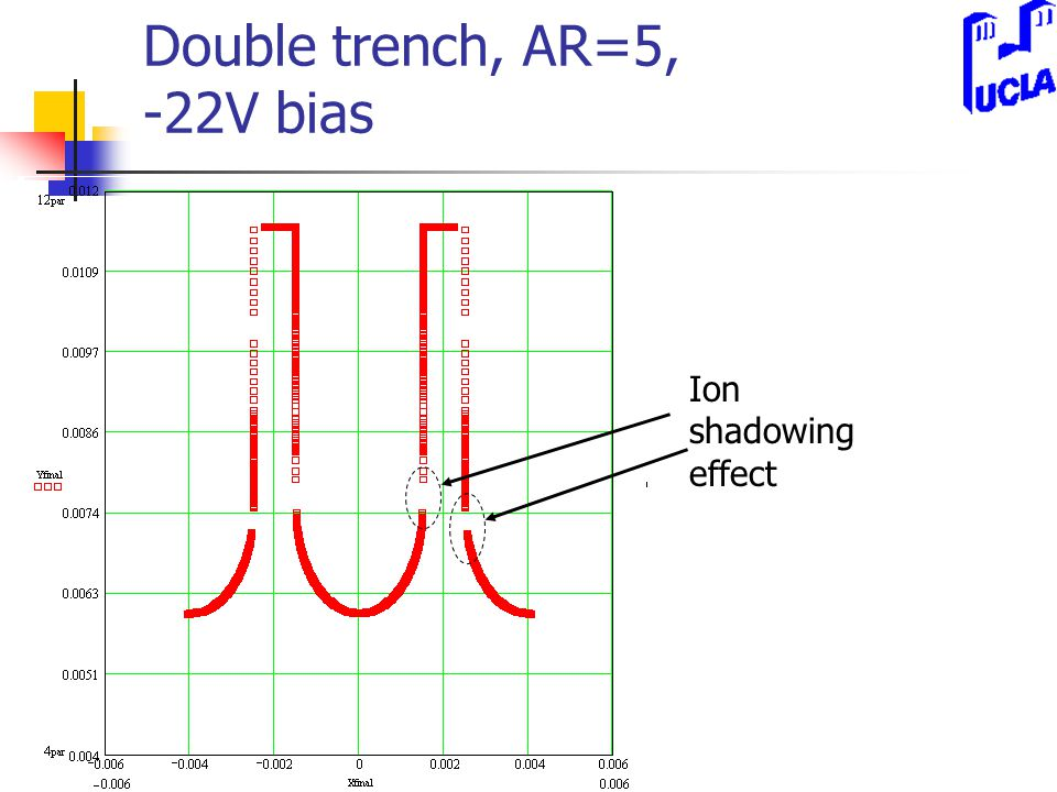 Double trench, AR=5, -22V bias Ion shadowing effect