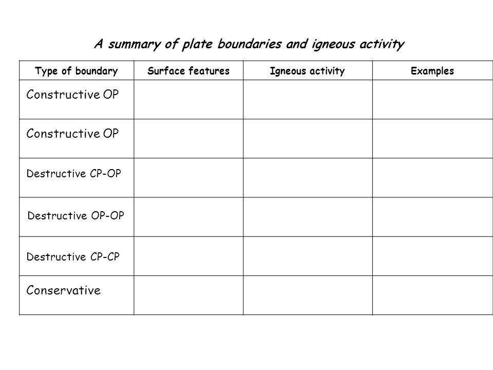 A summary of plate boundaries and igneous activity Type of boundarySurface featuresIgneous activityExamples Constructive OP Destructive CP-OP Destruct
