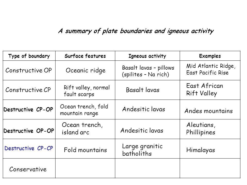 A summary of plate boundaries and igneous activity Type of boundarySurface featuresIgneous activityExamples Constructive OP Constructive CP Destructiv