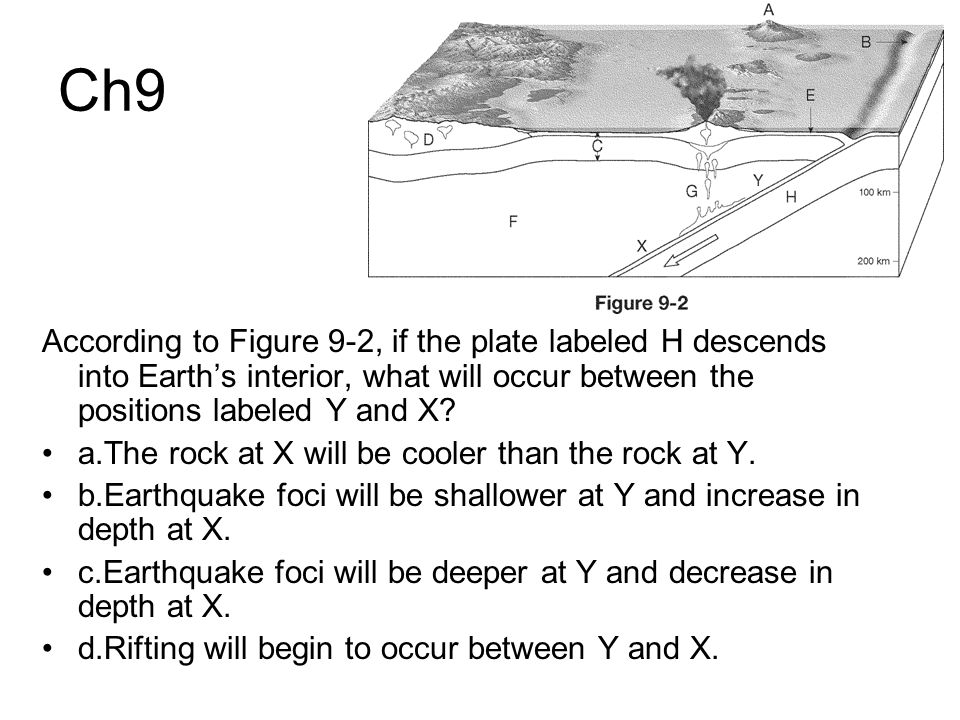 Ch9 According to Figure 9-2, if the plate labeled H descends into Earth's interior, what will occur between the positions labeled Y and X? a.The rock
