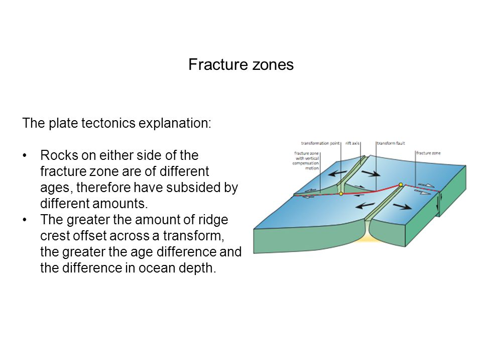 Fracture zones The plate tectonics explanation: Rocks on either side of the fracture zone are of different ages, therefore have subsided by different amounts.