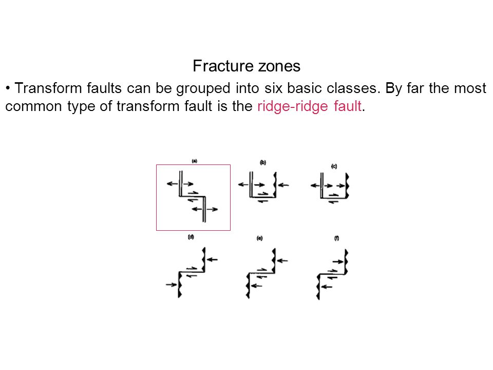 Transform faults can be grouped into six basic classes.