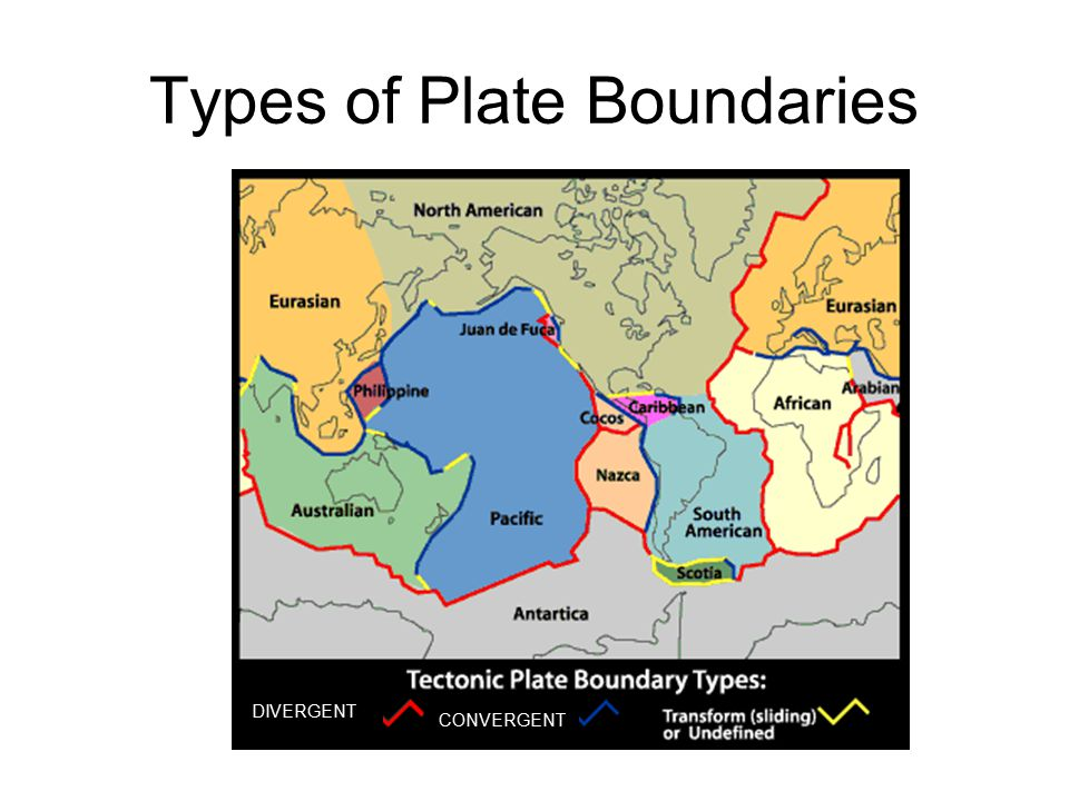 Convergent (compressional) boundaries Plates collide along convergent boundaries.