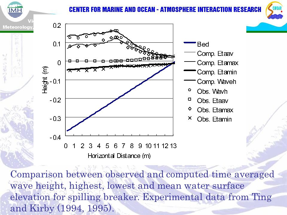 Comparison between observed and computed time averaged wave height, highest, lowest and mean water surface elevation for spilling breaker.