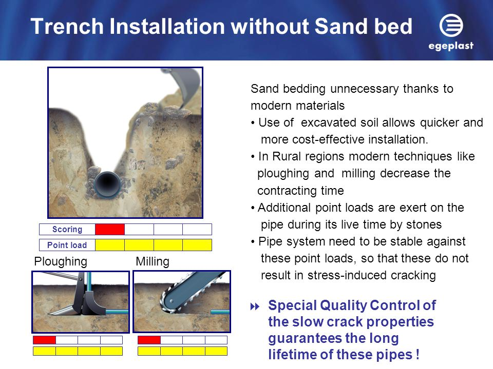 PloughingMilling Scoring Point load Sand bedding unnecessary thanks to modern materials Use of excavated soil allows quicker and more cost-effective i