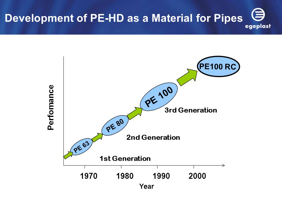 Development of PE-HD as a Material for Pipes 1970198019902000 Year Perfomance PE 63 1st Generation PE 80 2nd Generation PE 100 3rd Generation PE100 RC