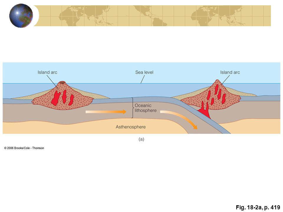 Evidence for Continental Drift Continental Fit Similarity of Rock Sequences and Mountain Ranges Rocks of the Appalachians end abruptly and appear again in Greenland, Ireland, Great Britain and Norway (figure 2.5) Glacial Evidence Glacial till Glacial striations in exposed rock (figure 2.6)
