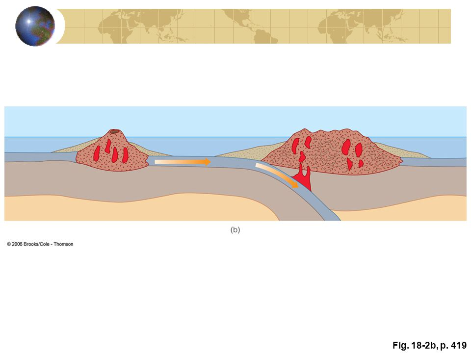 CHAPTER OBJECTIVES 1 Plate tectonics is the unifying theory of geology and has revolutionized geology.