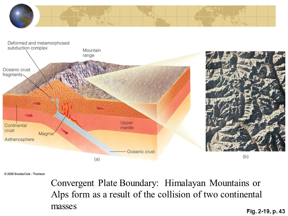 Fig. 2-19, p. 43 Convergent Plate Boundary: Himalayan Mountains or Alps form as a result of the collision of two continental masses