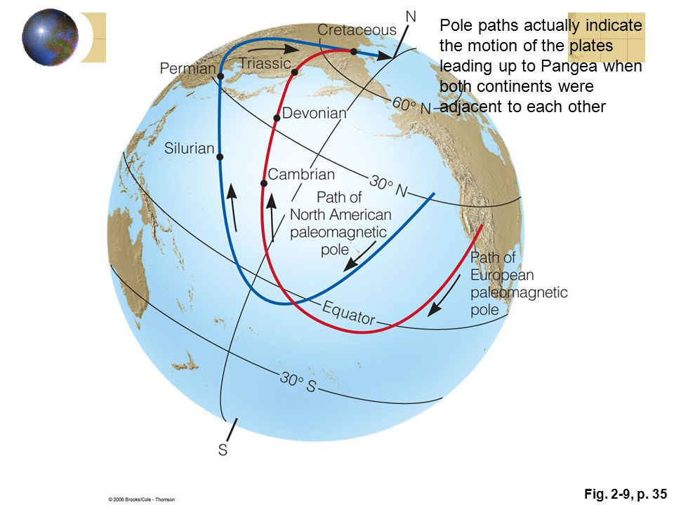 Fig. 2-9, p. 35 Pole paths actually indicate the motion of the plates leading up to Pangea when both continents were adjacent to each other