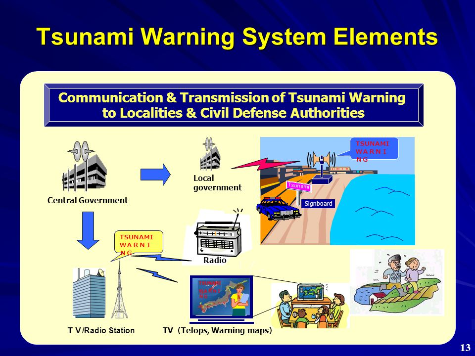 4. New challenges against Tsunamis 47