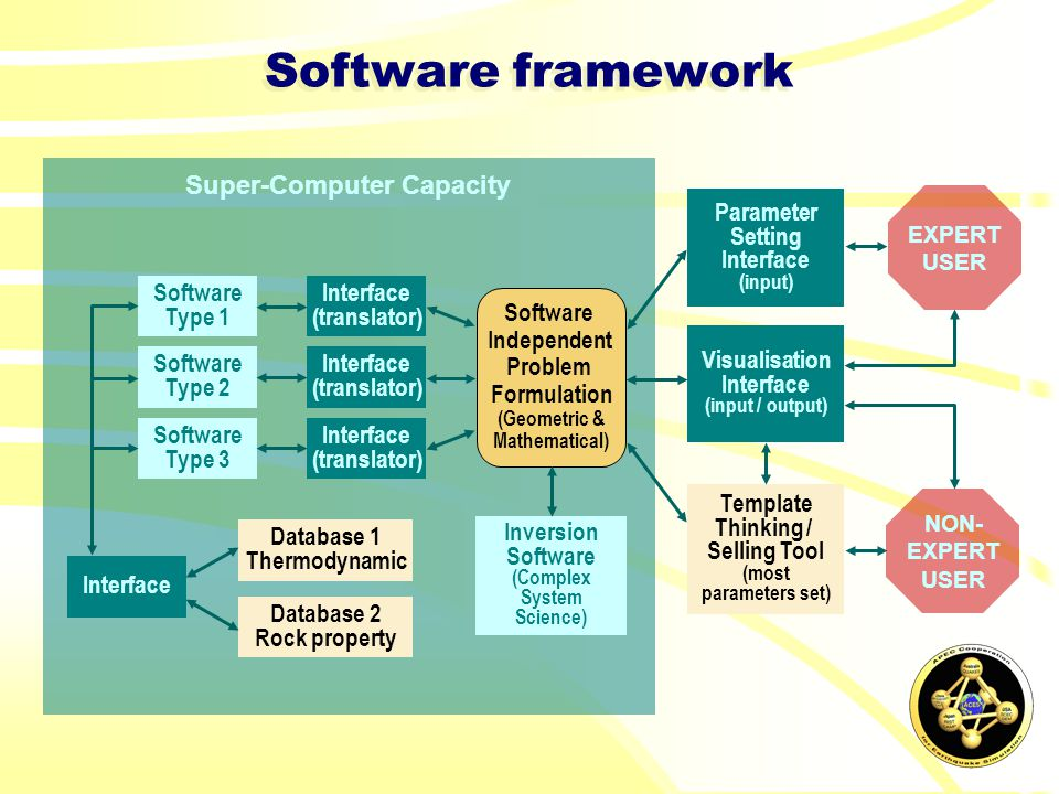Super-Computer Capacity Software framework Software Type 1 Software Type 2 Software Type 3 Software Independent Problem Formulation (Geometric & Mathematical) Database 1 Thermodynamic Database 2 Rock property Interface (translator) Interface (translator) Interface (translator) Inversion Software (Complex System Science) Interface Template Thinking / Selling Tool (most parameters set) NON- EXPERT USER Parameter Setting Interface (input) Visualisation Interface (input / output) EXPERT USER