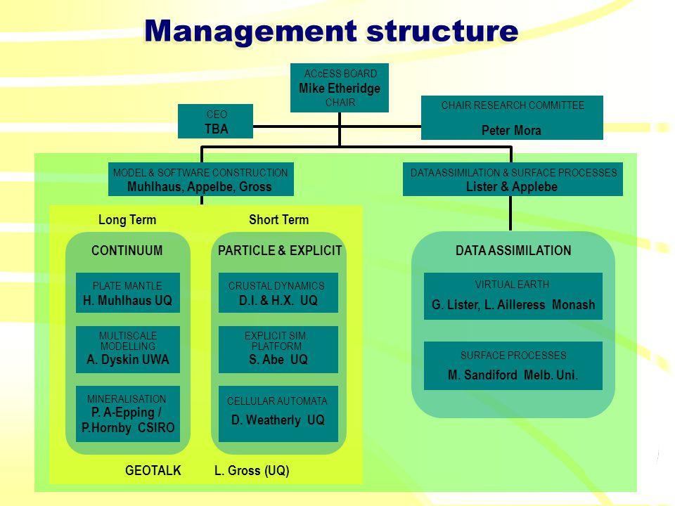 Management structure GEOTALKL.