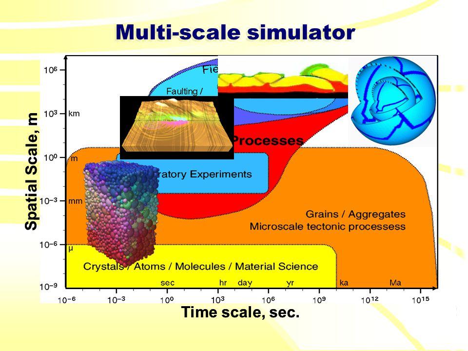 Multi-scale simulator Spatial Scale, m Time scale, sec. Spatial Scale, m Time scale, sec.