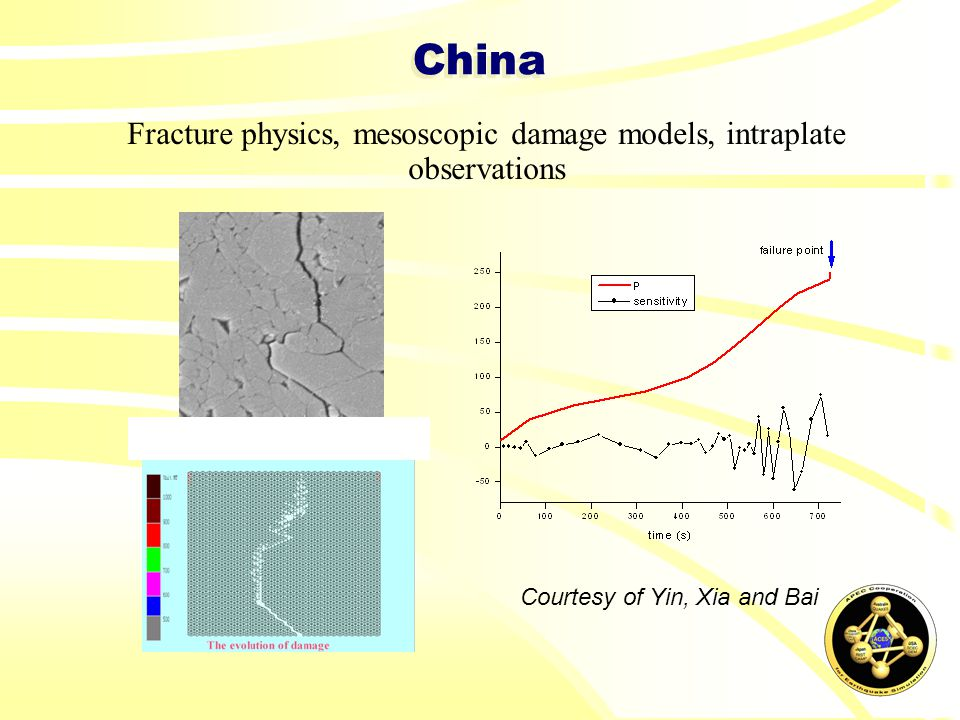 China Fracture physics, mesoscopic damage models, intraplate observations Courtesy of Yin, Xia and Bai