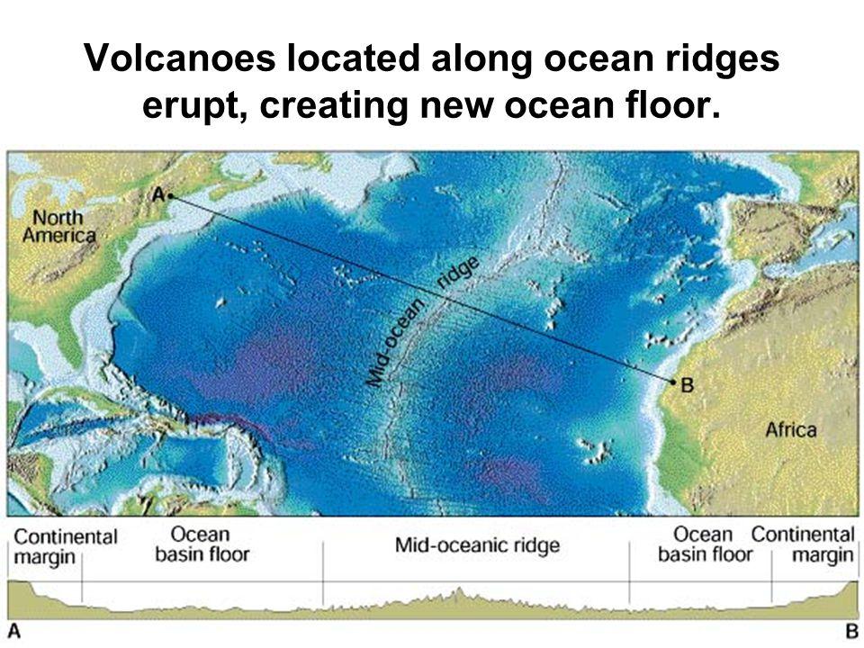 Volcanoes located along ocean ridges erupt, creating new ocean floor.