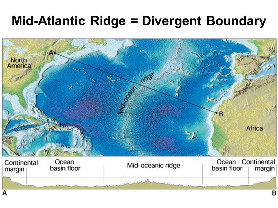 Mid-Atlantic Ridge = Divergent Boundary