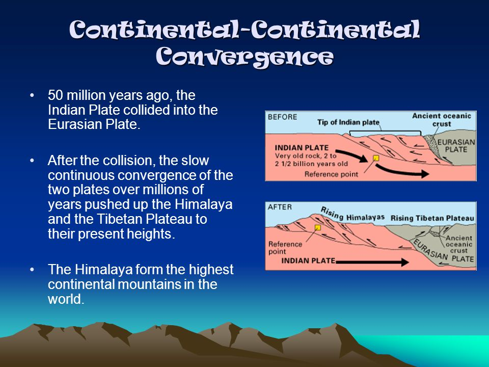 Continental-Continental Convergence 50 million years ago, the Indian Plate collided into the Eurasian Plate. After the collision, the slow continuous