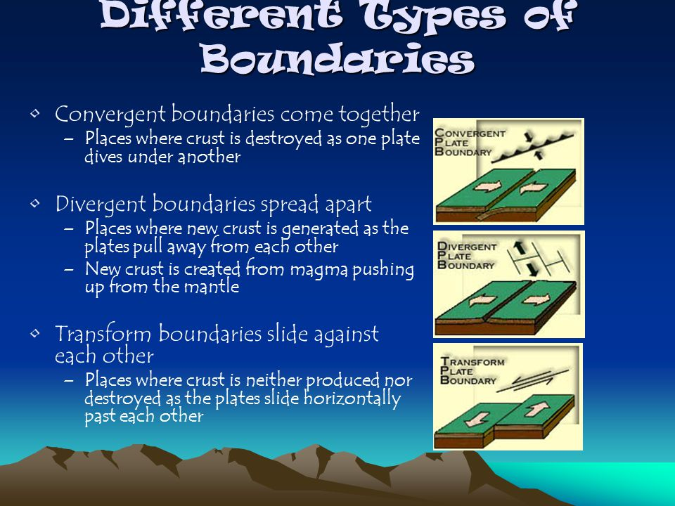 Convergent boundaries come together –Places where crust is destroyed as one plate dives under another Divergent boundaries spread apart –Places where