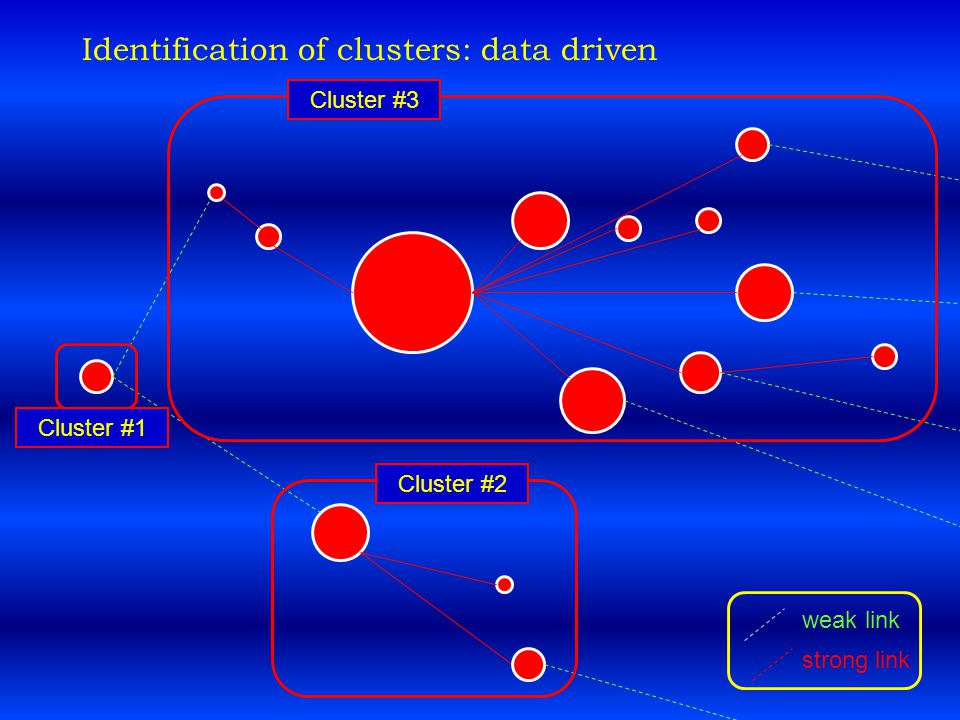 weak link strong link Cluster #3 Cluster #2 Cluster #1 Identification of clusters: data driven