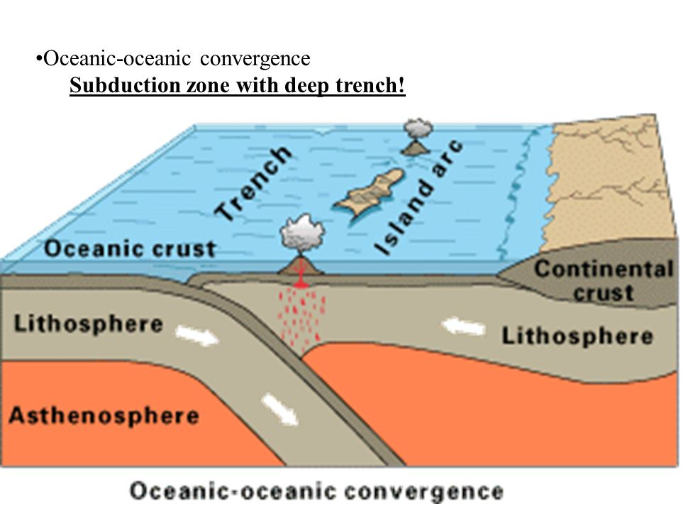 Oceanic-oceanic convergence Subduction zone with deep trench!