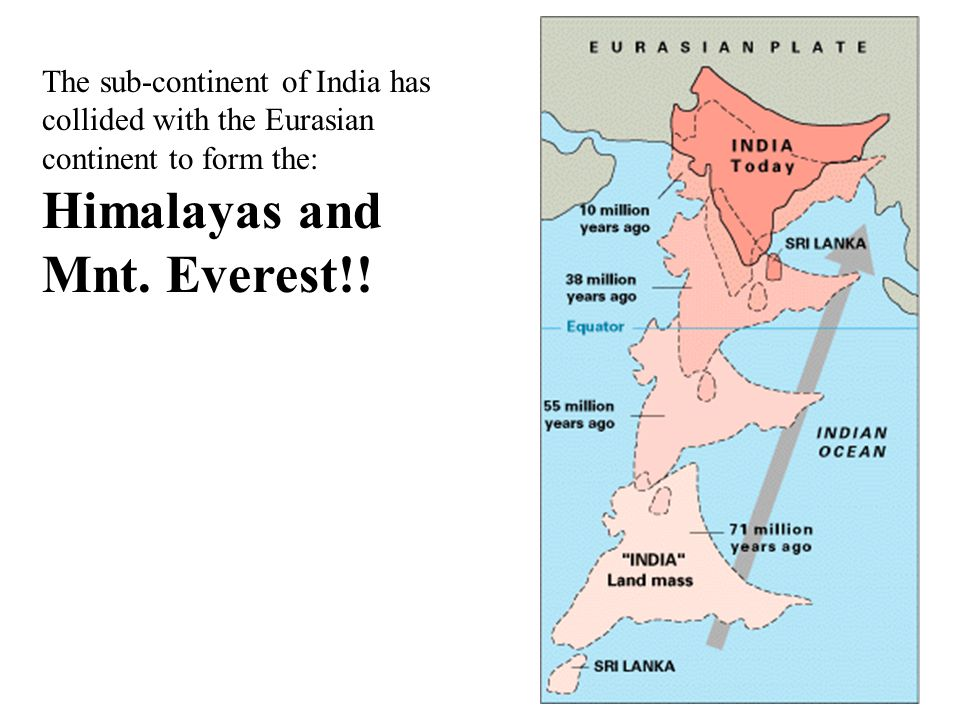 The sub-continent of India has collided with the Eurasian continent to form the: Himalayas and Mnt. Everest!!