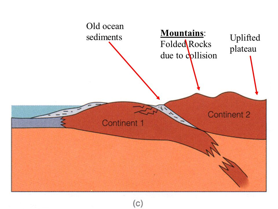 Old ocean sediments Uplifted plateau Mountains: Folded Rocks due to collision