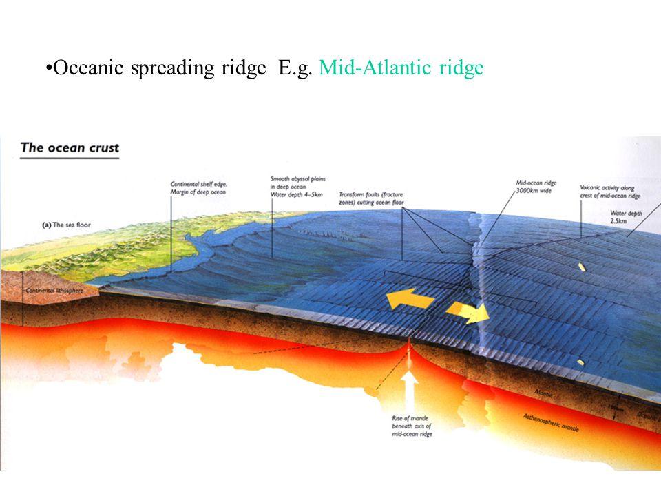 Oceanic spreading ridge E.g. Mid-Atlantic ridge