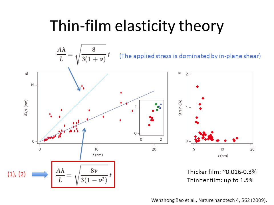 Thin-film elasticity theory (The applied stress is dominated by in-plane shear) (1), (2) Thicker film: ~0.016-0.3% Thinner film: up to 1.5% Wenzhong Bao et al., Nature nanotech 4, 562 (2009).