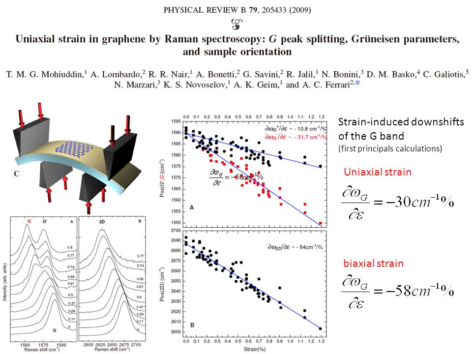 Biaxial compression induced Raman G shift Upshift 25cm -1 Effective contraction of graphene ≈0.40% Average amplitude A=5.2nm Wavelength λ=0.26μm Chun-Chung Chen et al., Nanolett 9, 4172 (2009).
