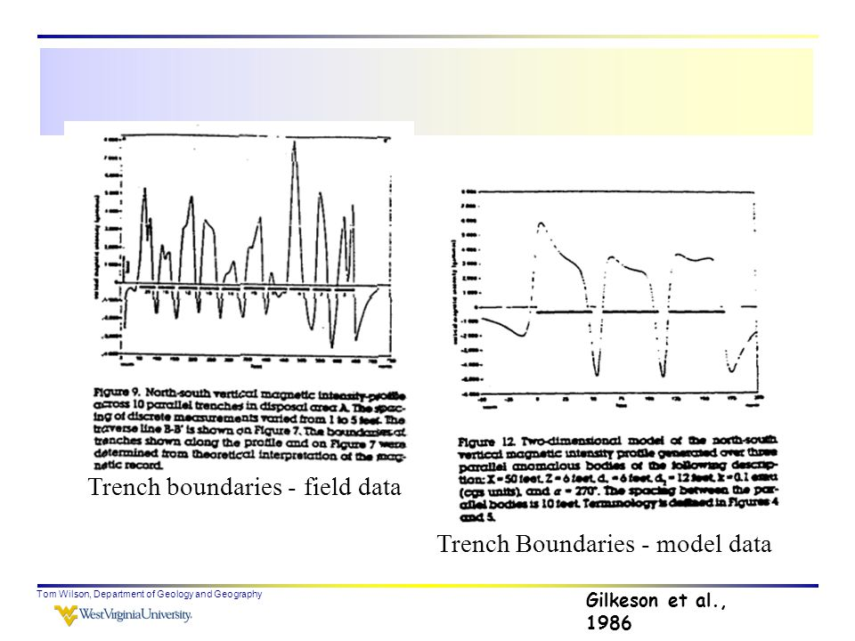 Tom Wilson, Department of Geology and Geography Trench boundaries - field data Trench Boundaries - model data Gilkeson et al., 1986