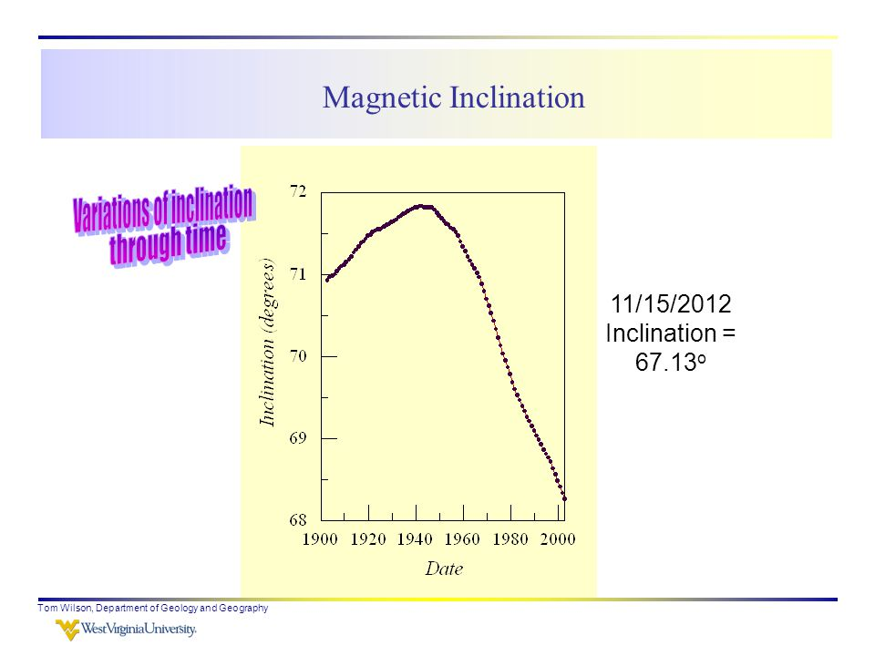 Tom Wilson, Department of Geology and Geography Magnetic Inclination 11/15/2012 Inclination = 67.13 o