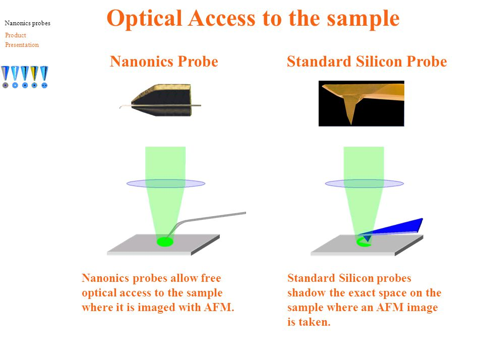 Optical Access to the sample Nanonics Probe Standard Silicon Probe Nanonics probes allow free optical access to the sample where it is imaged with AFM