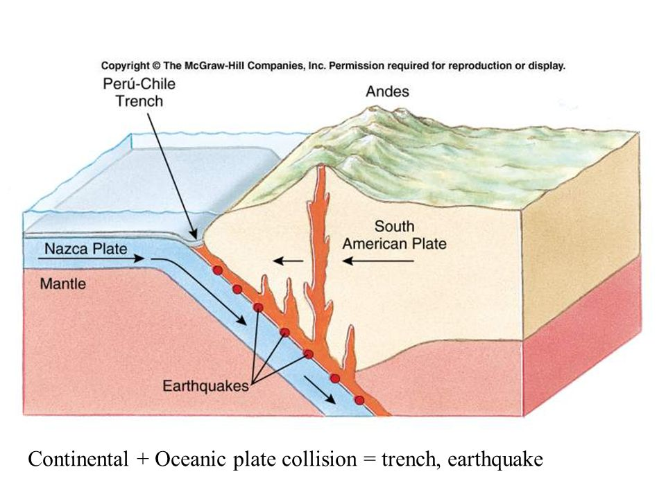 Figure 2.10 Continental + Oceanic plate collision = trench, earthquake