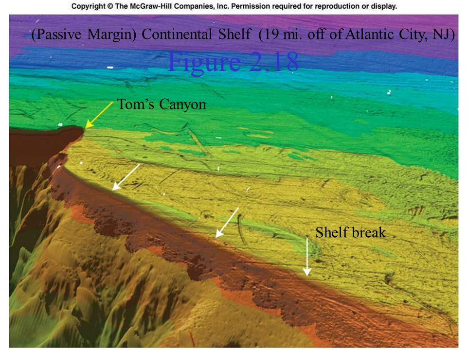 Figure 2.18 (Passive Margin) Continental Shelf (19 mi.