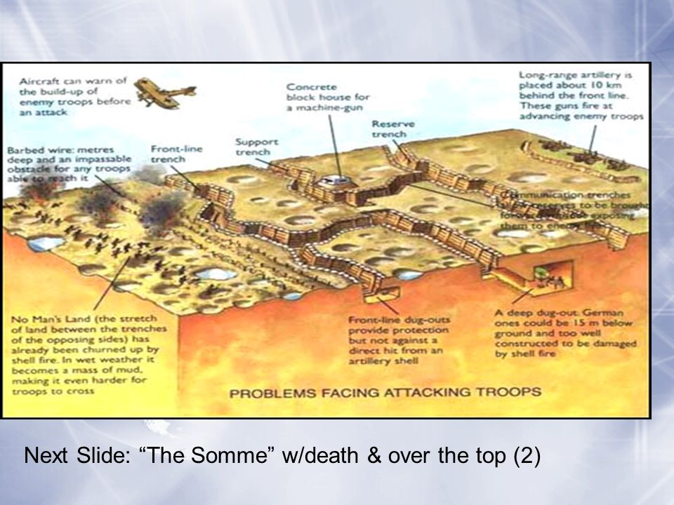 "Next Slide: ""The Somme"" w/death & over the top (2)"