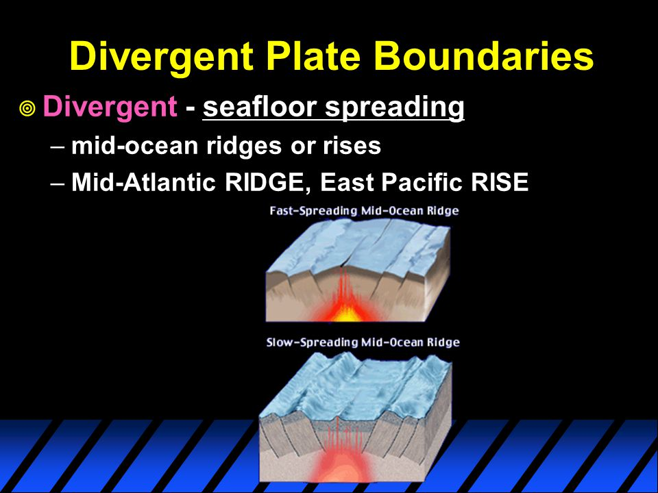 Divergent Plate Boundaries  Divergent - seafloor spreading –mid-ocean ridges or rises –Mid-Atlantic RIDGE, East Pacific RISE