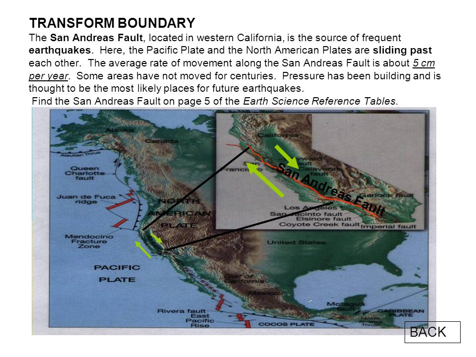 TRANSFORM BOUNDARY At the boundaries of some areas, the lithospheric plates are sliding past each other. Frequent earthquakes occur along these transf